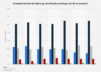 Umfrage in Deutschland zur Kenntnis der eigenen Rechte als Bürger der EU 2018