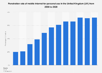 Mobile internet penetration in the United Kingdom (UK) 2009-2018