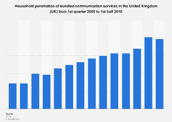 Penetration of bundled communication services in the United Kingdom (UK) 2005-2018
