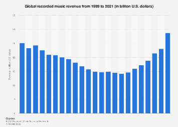Global revenue of the recorded music industry 1999-2018