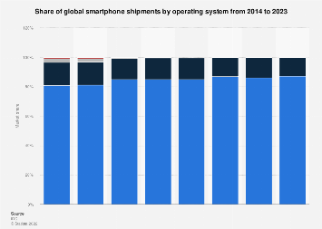 Global market share smartphone operating systems of unit shipments 2014-2022