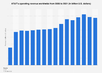 Revenue of AT&T worldwide 2006-2017