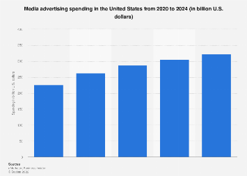 Advertising spending in the U.S. 2015-2021