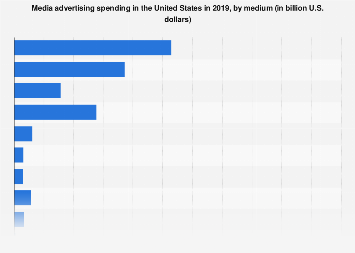 Advertising spending in the U.S. 2016, by medium