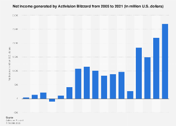 Activision Blizzard's net income/loss from 2005 to 2017