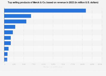 Merck & Co.'s top-selling drugs 2014-2017