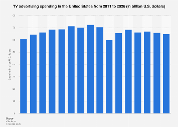 TV advertising spending in the U.S. 2011-2021