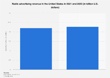 Radio ad spend in the U.S. 2012-2021