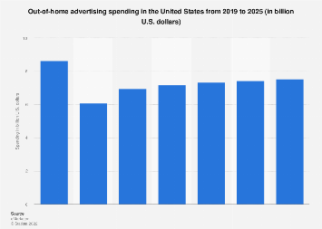 Out-of-home ad spend in the U.S. 2016-2021