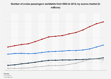 Number of cruise passengers worldwide by source market 2005-2016