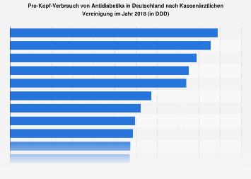 Pro-Kopf-Verbrauch von Antidiabetika in Deutschland nach Kassenärztlichen Vereinigung