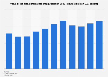 Value of the global crop protection market 2007-2016