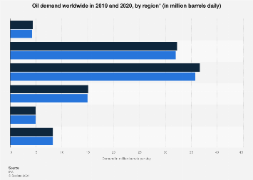 Global oil demand by region 2017-2018