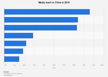 Media reach in China in 2015