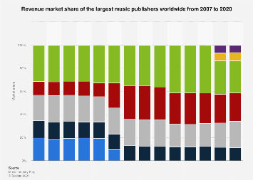 Market share of the largest music publishers worldwide from 2007 to 2017
