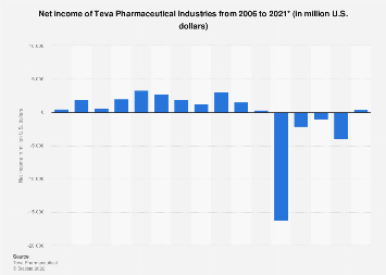 Teva Pharmaceutical Industries's net income 2006-2017