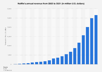 Netflix's annual revenue 2002-2018