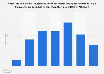 Sauna- und Dampfbadgänger in Deutschland nach Alter 2019