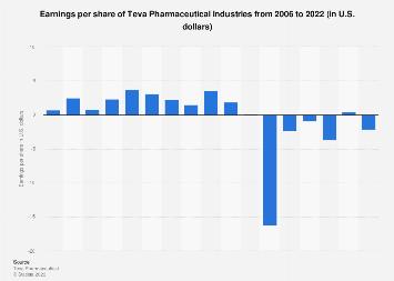 Teva Pharmaceutical Industries: earnings per share 2006-2018