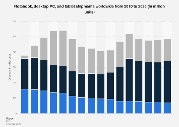 Forecast: global shipment of tablets, laptops and desktop PCs 2010-2022