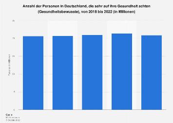 Umfrage in Deutschland zum Gesundheitsbewusstsein bis 2017