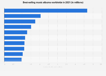 Best-selling music albums worldwide 2016