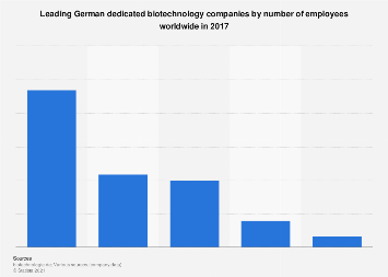 German biotechnology companies by employees 2016