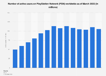 Number of PlayStation Network MAU 2014-2018