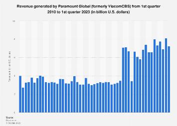 Viacom: quarterly revenue Q1 2010- Q4 2017