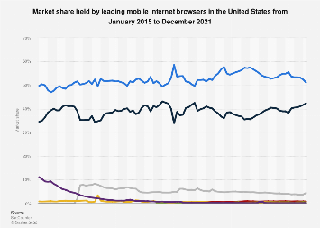 U.S. market share held by mobile browsers 2015-2018, by month
