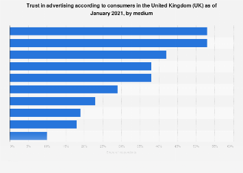 Consumer trust in advertising in the United Kingdom (UK) 2016, by media