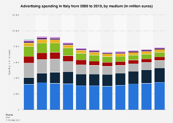 Advertising spending in Italy 2009-2019, by medium