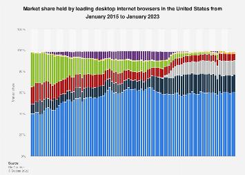 U.S. desktop market share held by internet browsers 2015-2017