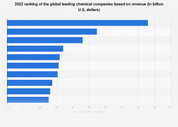 2018 global list of leading chemical companies based on revenue