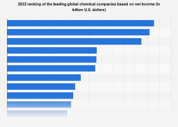 2018 global list of top chemical companies based on net income