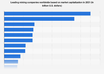 Global leading mining companies based on market capitalization 2019