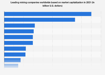 Global leading mining companies based on market capitalization 2018