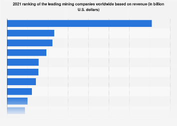 2018 global list of top mining companies based on revenue