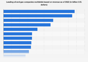 2017 global list of the top oil and gas companies based on revenue