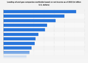Global 2018 ranking of oil and gas companies based on net income