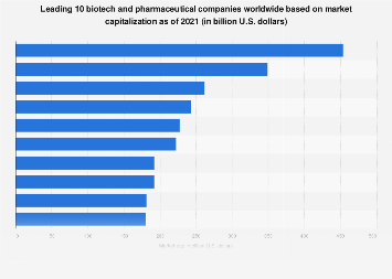 Top 10 biotech and pharmaceutical companies based on market cap 2017