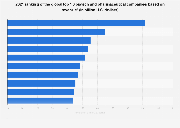2018 list of global top 10 biotech and pharmaceutical companies based on revenue