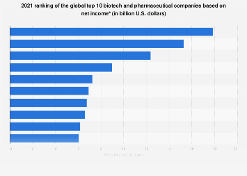 2017 list of global top 10 biotech and pharmaceutical companies based on net income