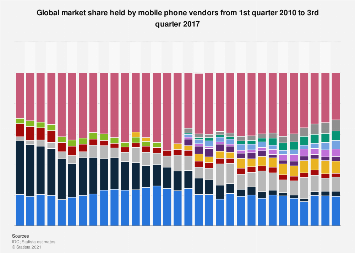 Global market share held by mobile phone vendors 2010-2017, by quarter