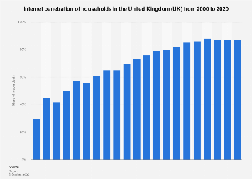 Internet penetration of households in the United Kingdom (UK) 2000-2018