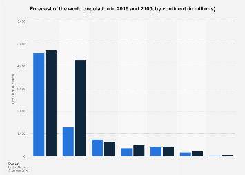 Forecast: world population in 2100, by continent