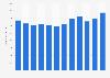 Umsatz von Sveaskog bis 2018