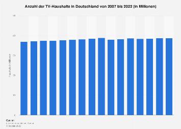 Anzahl der Haushalte in Deutschland mit TV-Empfang bis 2018
