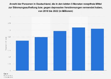 Umfrage zur Verwendung rezeptfreier Mittel gegen depressive Verstimmungen bis 2018