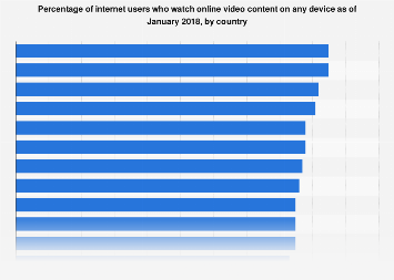 Share of internet users who watch online videos 2018, by country